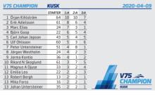V75 Champions - kuskligan - stor 15 rader