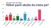 Sveriges studenter väljer M och ratar SD