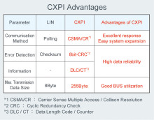 The Industry's First CXPI-Compatible Transceiver IC -- Supports the next-generation vehicle communication protocol for reduced wire count and improved fuel efficiency