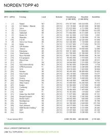 Nordens 40 största företag 2013