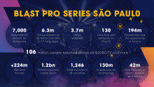 BLAST Pro Series reached +60 million Brazilians!