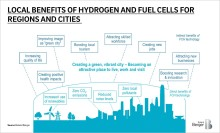 Europe's cities put their money on hydrogen-powered vehicles: Demand exceeds supply