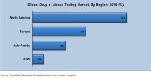 Global Drug of Abuse Testing Market Size Worth $8 Billion by 2022: Acumen Research and Consulting