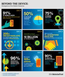 IBM satser stort på mobil