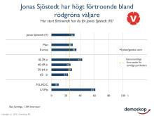 Jonas Sjöstedt har högt förtroende bland rödgröna väljare