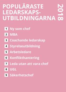 Populäraste ledarskapsutbildningarna 2018