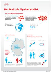 Das Multiple Myelom erklärt - Infografik