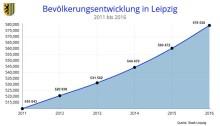 Leipzig wächst 2016 um 11.684 Einwohner