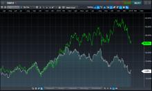 Värderingsgapet ökar mellan H&M och Inditex