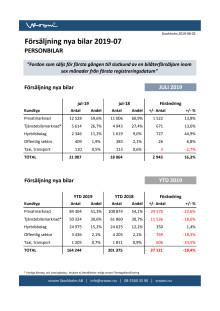 Försäljning nya bilar PB 2019-07