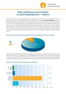 Whitepaper: Umfrage Topsharing in Medizin