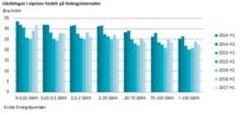 Lavere elpriser for erhvervskunder i første halvår 2017