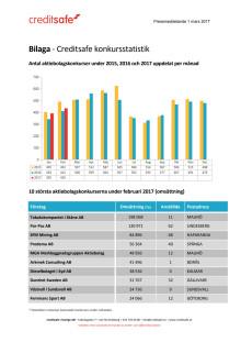 Bilaga - Creditsafe konkursstatistik februari 2017
