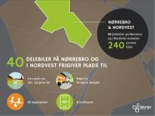 Delebiler skaber bedre byliv på Nørrebro og i Nordvest