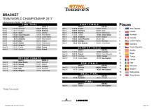 Resultatliste holdkonkurrencer VM 2017 STIHL Timbersports
