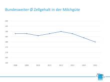 Bundesweiter Ø Zellgehalt in der Milchgüte 2008-2015
