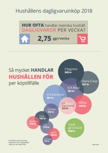 """Fakta i urval från DLFs rapport """"Hushållens dagligvaruinköp 2018"""""""
