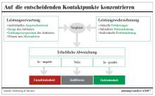 """""""Kontaktpunkte aktiv managen: Gezielte Optimierung durch fallbasierte Zufriedenheitsmessung"""" - Fachartikel in planung&analyse veröffentlicht"""