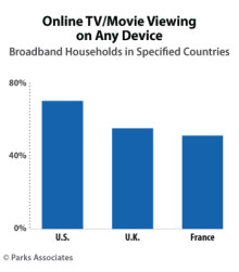 ​OTT video is growing in Europe, but North American markets continue to pull ahead