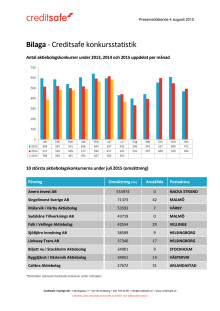 Bilaga - Creditsafe konkursstatistik Juli 2015