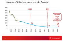 Hur nära noll dödade i trafiken kan vi komma?