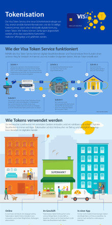 Visa Tokenisation Infografik
