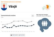 Företagare ger Växjö kommun bra betyg
