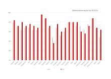Bilbältesanvändning per län 2013/14