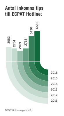 Nya siffror från ECPAT: Antalet tips om barnsexhandel har tredubblats på tre år
