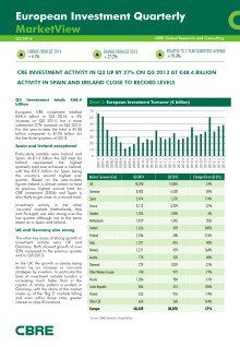 CBRE Q3 2014 European Investment Quarterly Report