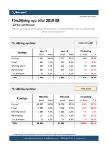 Försäljning nya bilar LLB 2019-08