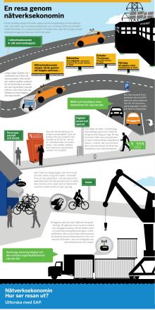 Infografik - En resa genom nätverksekonomin