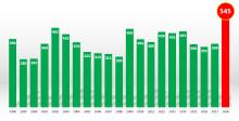 Rekordmånga konkurser i sommar - högsta siffran på över 20 år