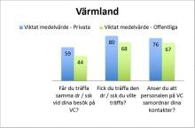 Privata Svea vårdcentral i Säffle mest populär i Värmland