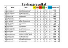 Tävlingsresultat från kvaltävlingen i Göteborg