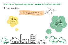 Sysav minskade koldioxidutsläppen med 120000 ton