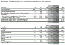 Umsatz und Auslastung gestiegen – höhere Kosten im Vergleich zum Vorjahresquartal