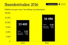 Oppsummerende tall Ibsenfestivalen 2016