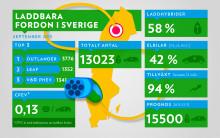 Över 13 000 laddbara fordon i Sverige