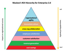 Measuring the ROI of Enterprise 2.0