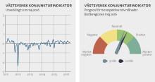 Stabilt högtryck över västsvensk ekonomi
