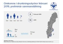 Preliminär sammanställning av omkomna vid drunkningsolyckor under februari 2019