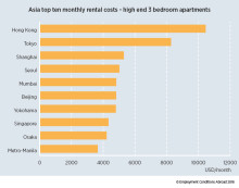Hong Kong remains the most expensive location for expat rental accommodation