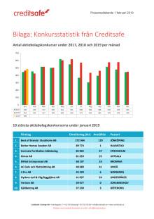 Bilaga - Creditsafe konkursstatistik januari 2019