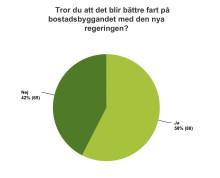 Enkätundersökning på Business Arena från Svensk Byggtjänst: 58 procent tror på ökat bostadsbyggande med den nya regeringen