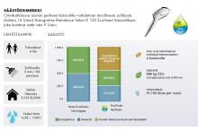 Valitsemalla suihkun ja pesuallashanat oikein voi säästää jopa satoja euroja vuosittaisissa energiakuluissa