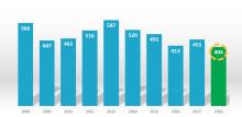 Kraftig nedgång av konkurser - lägsta siffran i februari på tio år