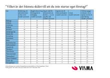 Resultaten i undersökningen på länsnivå