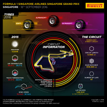 Inför Singapores Grand Prix, 15-18 september