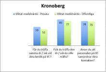 Bättre kontinuitet hos privata vårdcentraler i Kronoberg